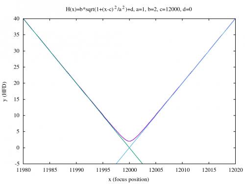hyperbolic curve telescope focusing