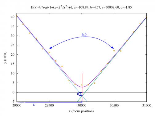 hyperbolic_fit_explanation