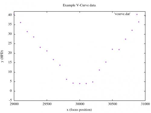 vcurve_data