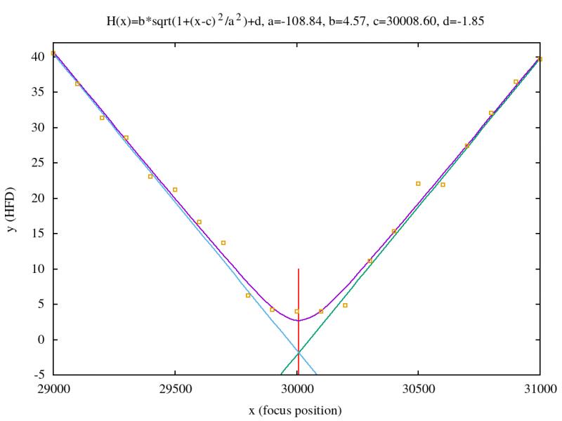 hyperbol_fit-1