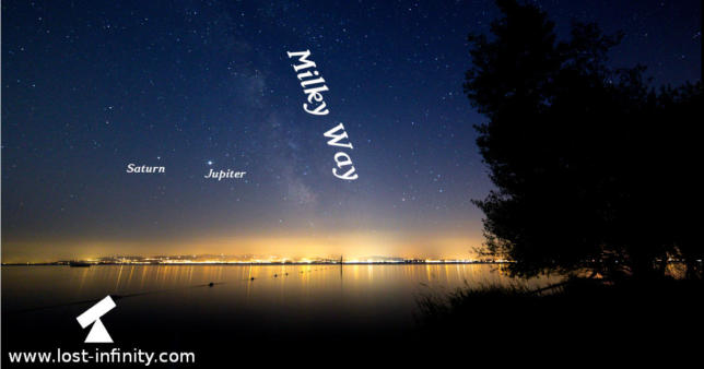 Milky Way, Jupiter and Saturn above Lake Constance
